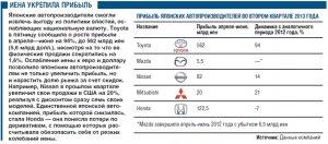 Renault повышает цены на падающем рынке