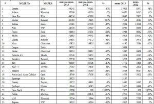 Российский авторынок в июне 2013г